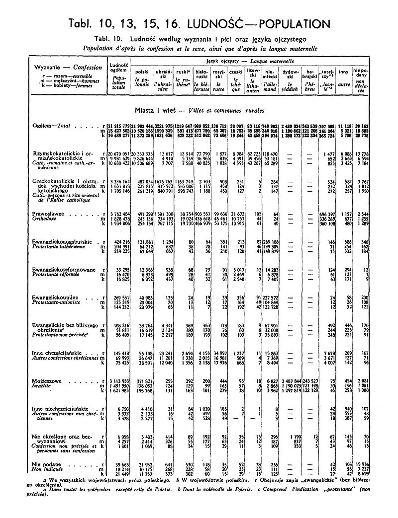 1931_Census_of_Poland_Taable_10_Ludnosc-_Population-pg.15.jpg